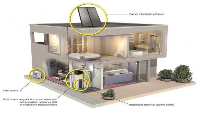 Sistema a pompa di calore Rotex a grande risparmio energetico